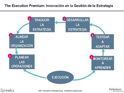 The Execution Premium: Innovación en la Gestión de la Estrategia